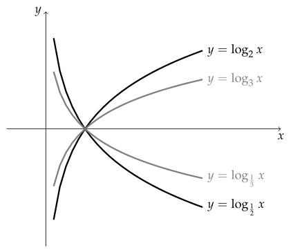 수학 공식 | 고등학교 > 로그함수의 뜻과 그래프 - MATH FACTORY