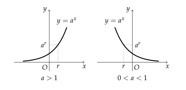 수학 공식 | 고등학교 > 지수함수와 로그함수의 극한 - MATH FACTORY